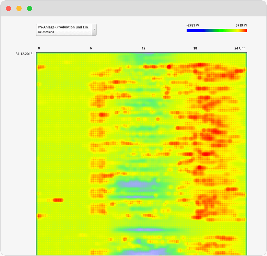 Display of Heatmap